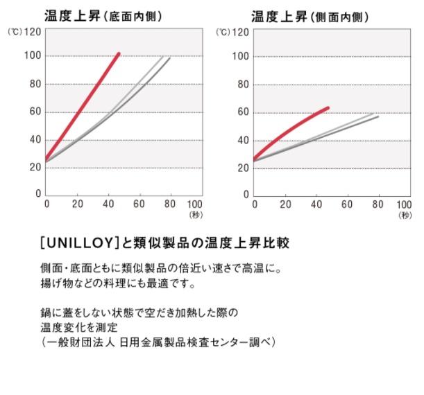 UNILLOYの温度上昇