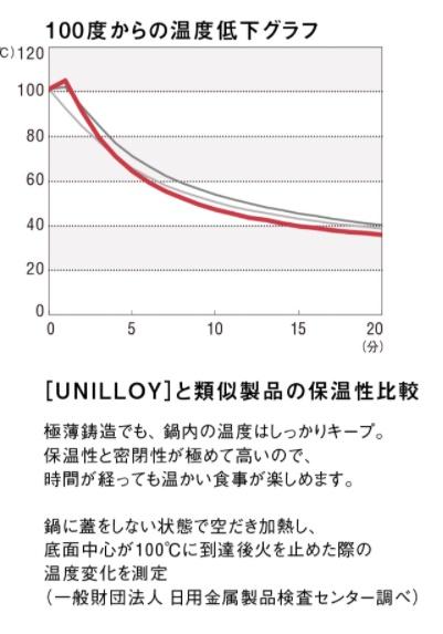 UNILLOYの温度低下グラフ